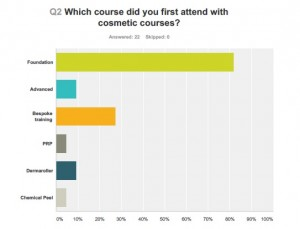 Cosmetic Courses delegate satisfaction survey result